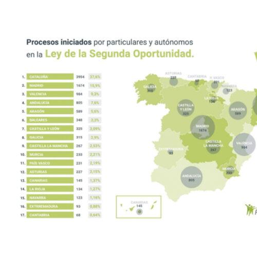1674 personas en Madrid se acogen a la ley de la segunda oportunidad, informa Repara Tu Deuda Abogados