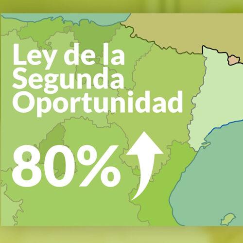 Repara tu deuda anuncia que en Catalunya aumenta un 80% los acogidos a la Ley de la Segunda Oportunidad